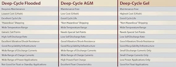 Agm flooded gel batteries compared in a table